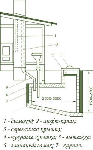 Как построить люфт-клозет?