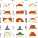 классификация крыш