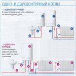 В чем разница между одноконтурными и двухконтурными котлами отопления