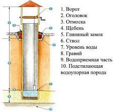 шахтный колодец схема