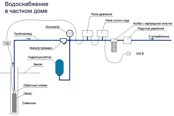 Схема системы водоснабжения загородного дома