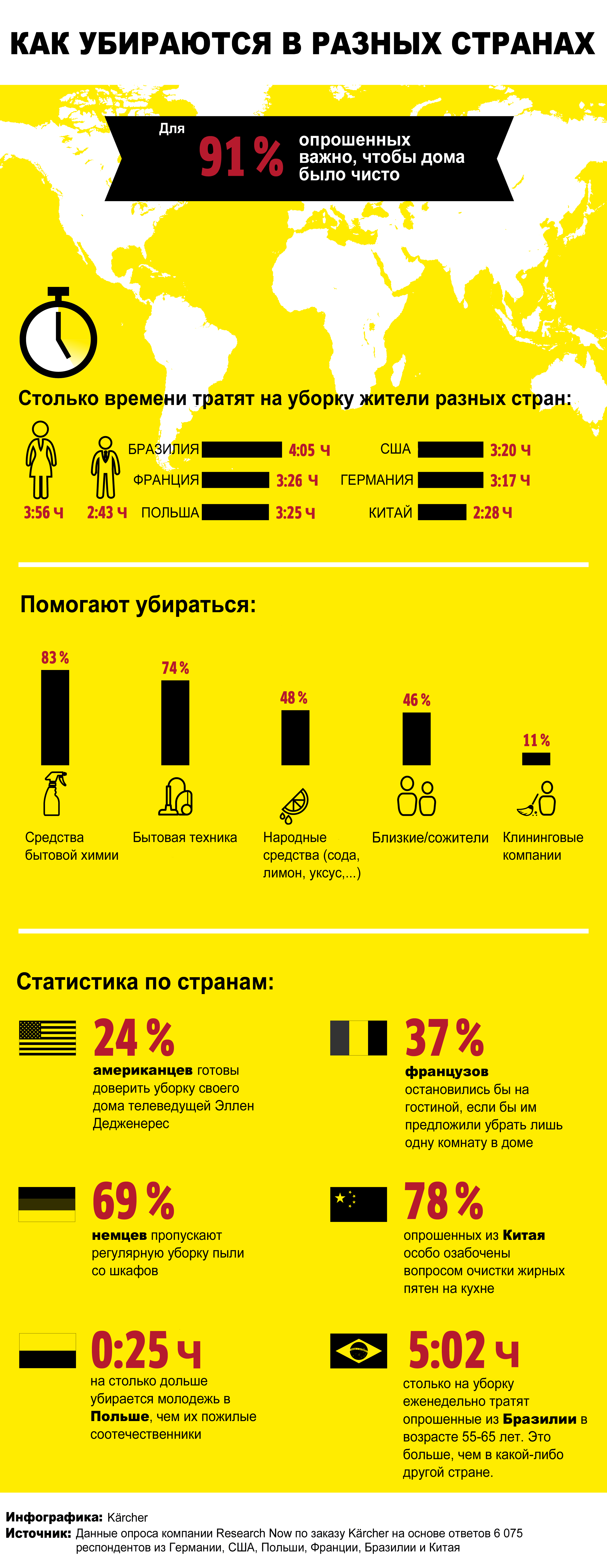 Особенности национальной уборки: как убираются в разных странах мира
